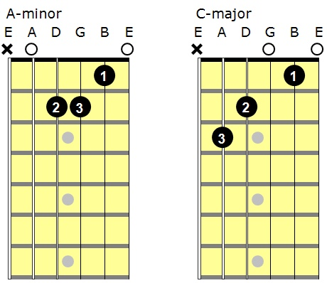 lovel013-diagram1-chords