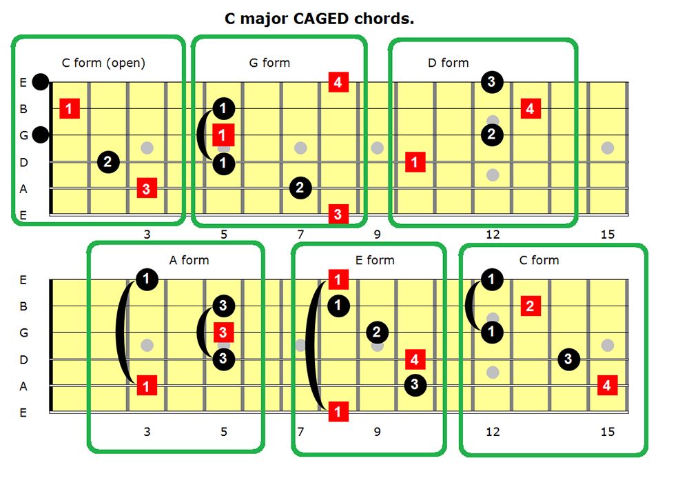 c_major_caged_chords