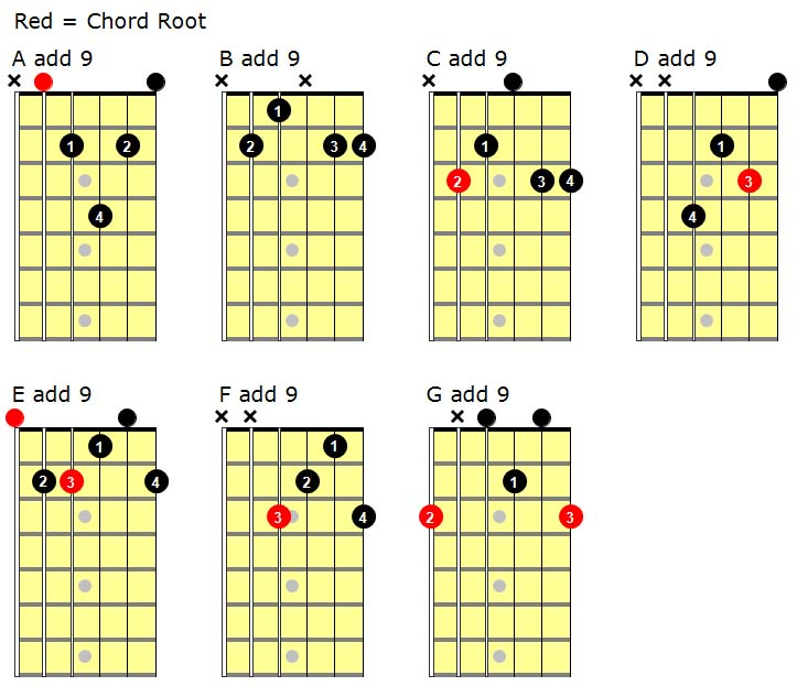 Guitar : yellow guitar chords Yellow Guitar at Yellow Guitar Chordsu201a Guitar