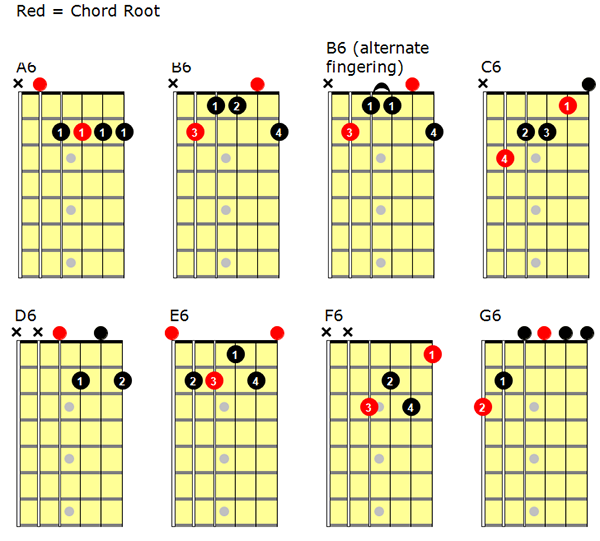 popular-6th-chords