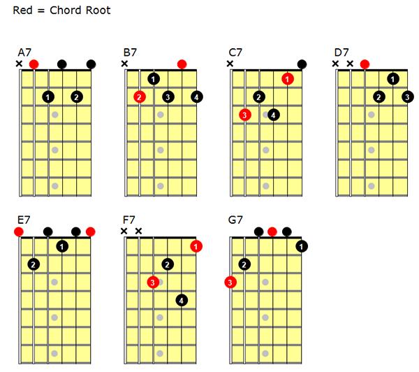 popular-7th-chords