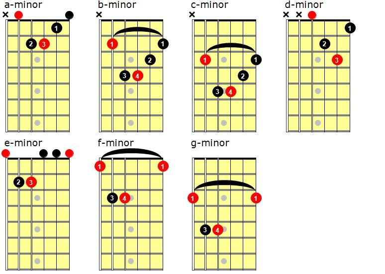 popular-minor-chords