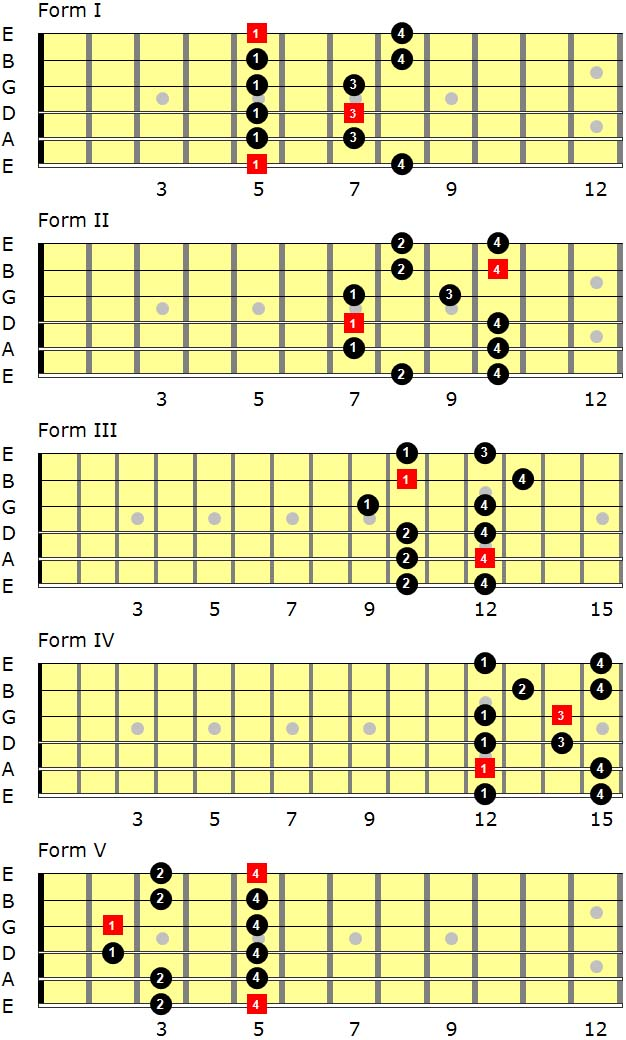 a-minor-pentatonic-scales-resource
