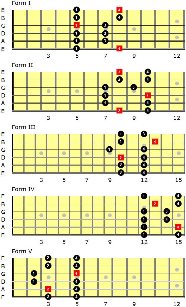 c-major-pentatonic-scales-resource
