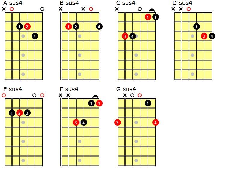 Sus4 Guitar Chords